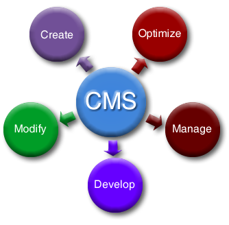 Content Management System - USWebProducts